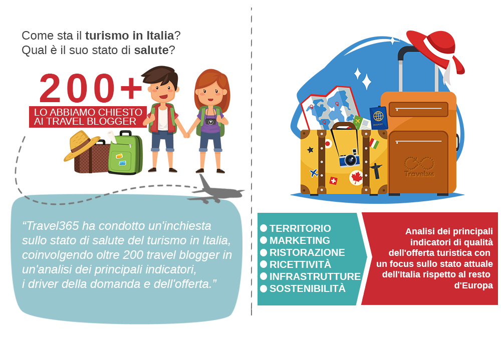 statistiche turismo in Italia secondo Travel Blogger