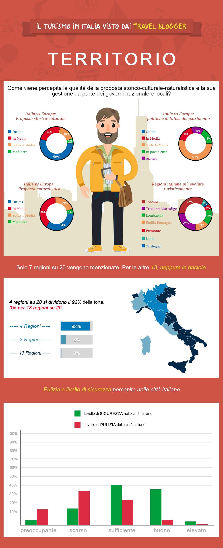 turismo in Italia statistiche sul territorio