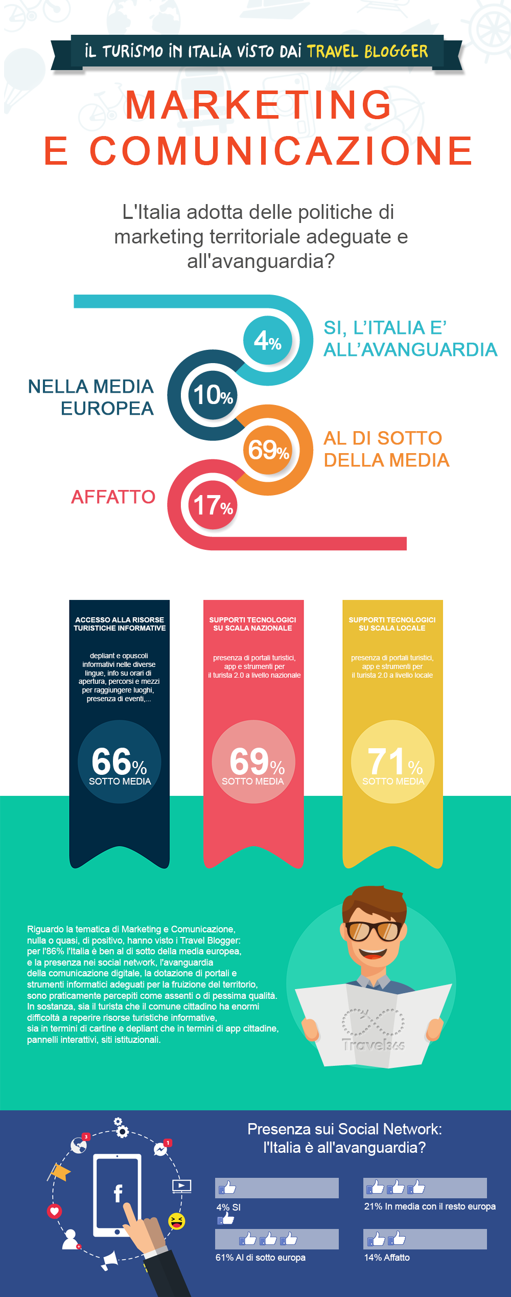 turismo in Italia statistiche su marketing e territorio