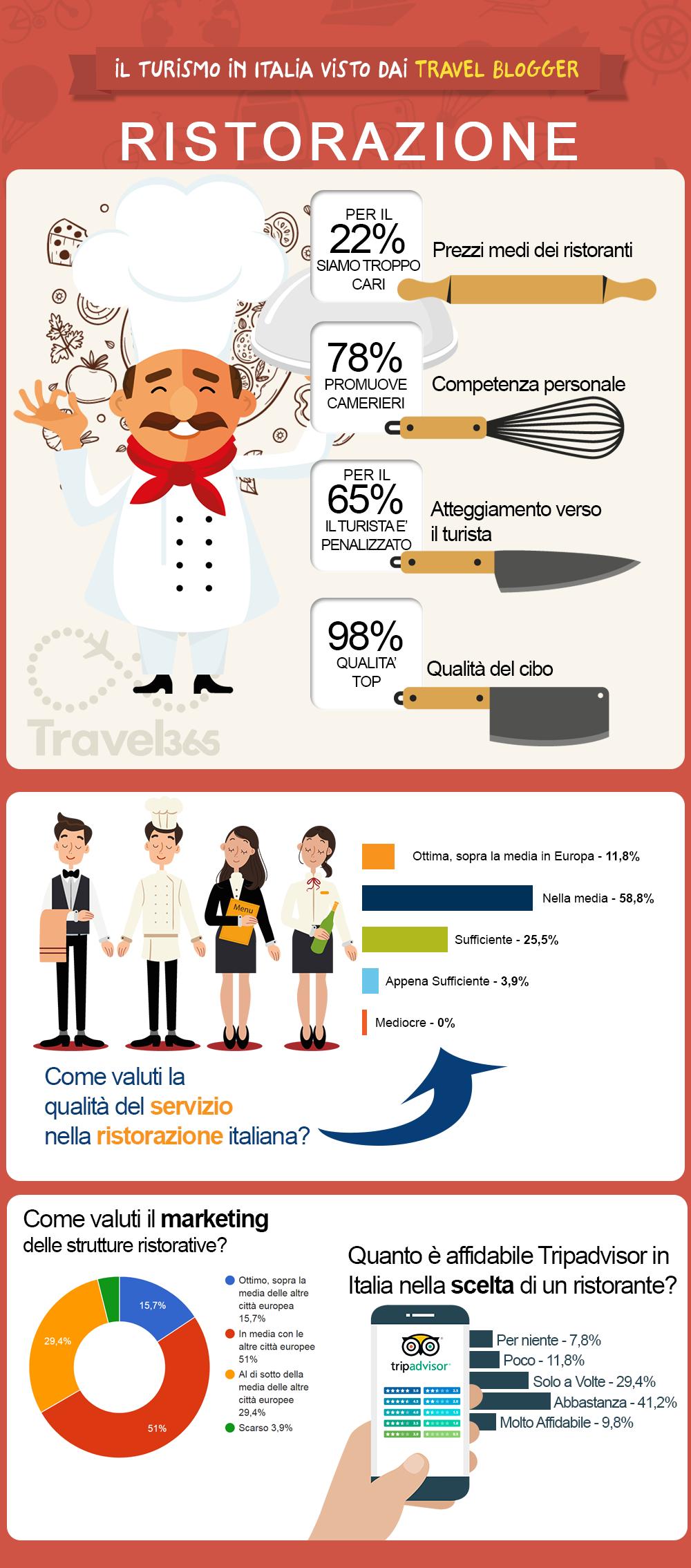 turismo in Italia statistiche sulla ristorazione