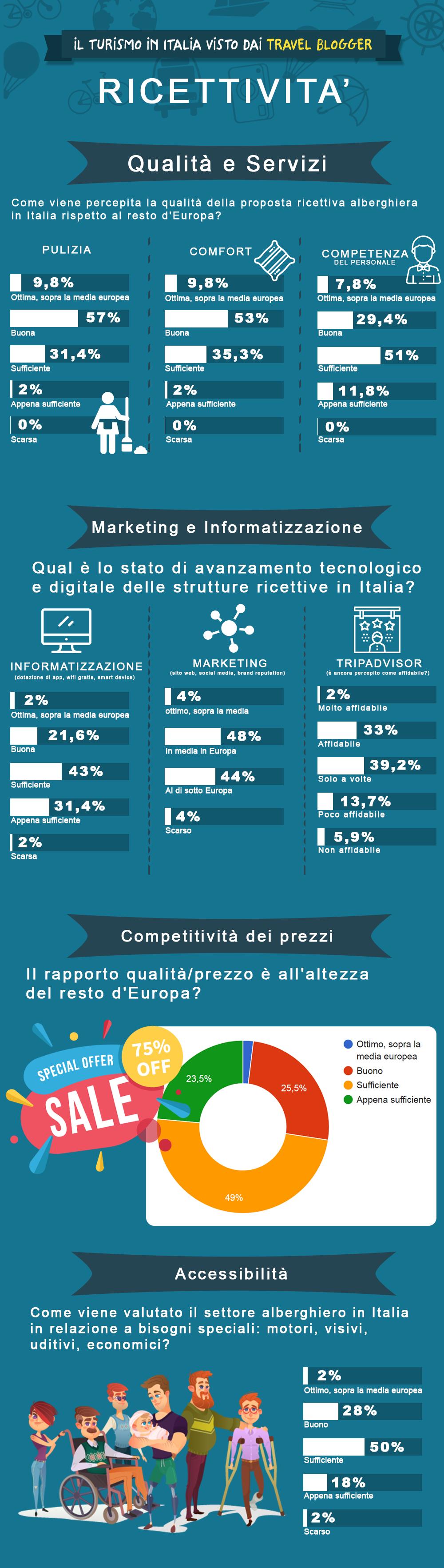 turismo in Italia statistiche sulla ricettività