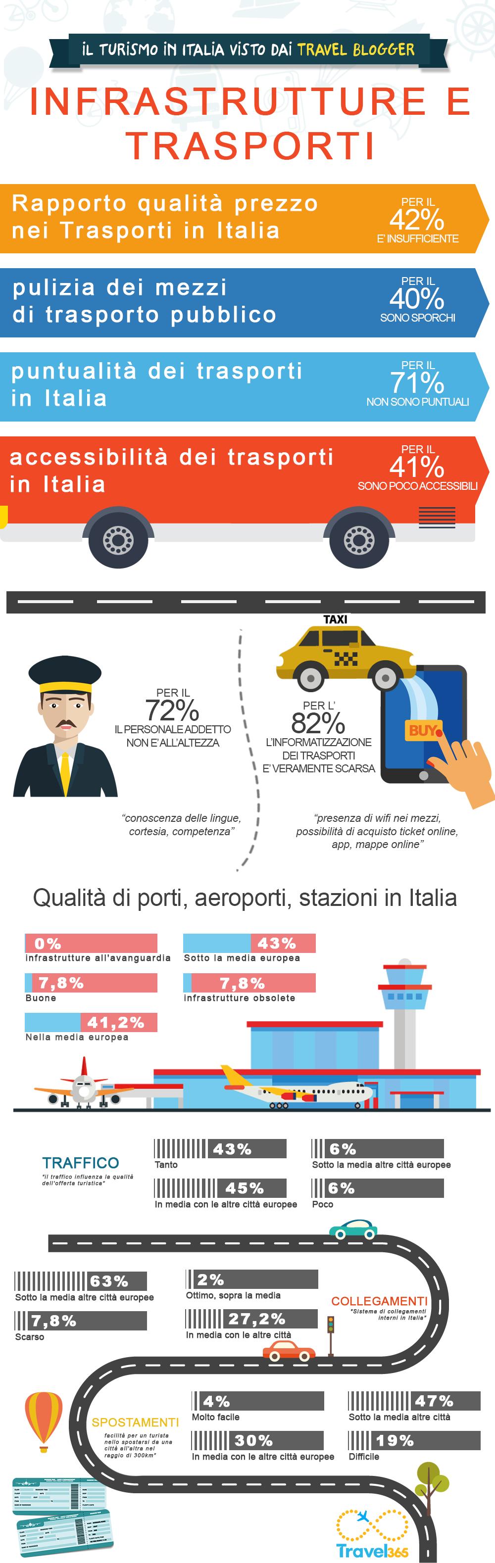 turismo in Italia statistiche su trasporti