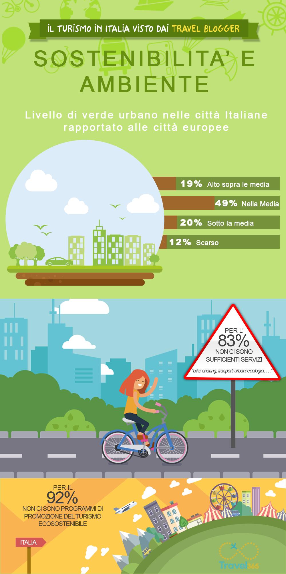 turismo in Italia statistiche su sostenibilità